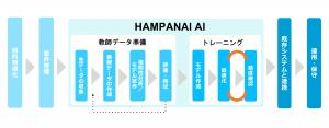 AI導入のトレーニングプロセスの画像